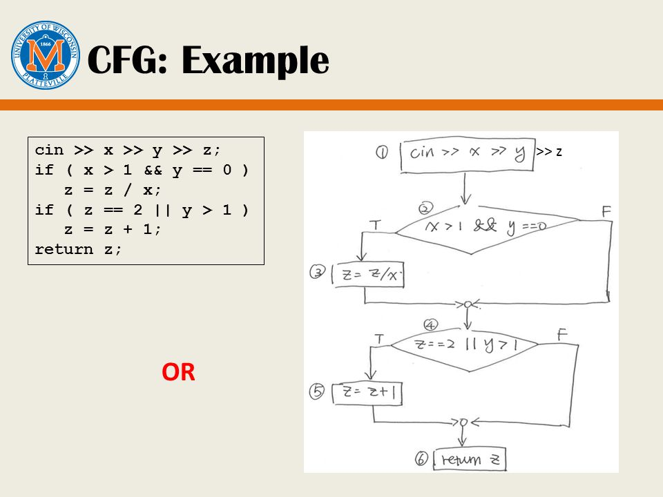 CFG: Example cin >> x >> y >> z; if ( x > 1 && y == 0 ) z = z / x; if ( z == 2 || y > 1 ) z = z + 1; return z; OR >> z