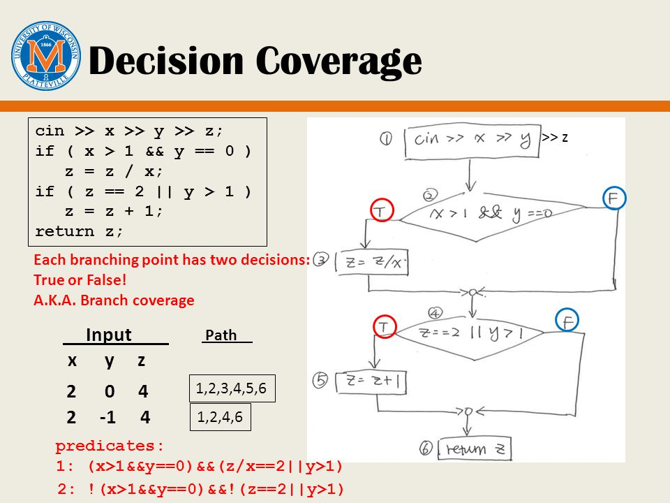>> z Decision Coverage Input x y z 2 0 4 cin >> x >> y >> z; if ( x > 1 && y == 0 ) z = z / x; if ( z == 2 || y > 1 ) z = z + 1; return z; 2 -1 4 Each branching point has two decisions: True or False.
