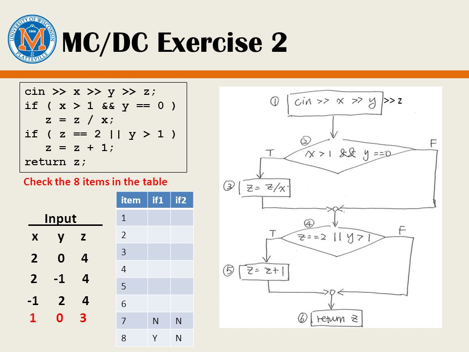 MC/DC Exercise 2 Input x y z 2 0 4 cin >> x >> y >> z; if ( x > 1 && y == 0 ) z = z / x; if ( z == 2 || y > 1 ) z = z + 1; return z; Check the 8 items in the table -1 2 4 2 -1 4 itemif1if2 1 2 3 4 5 6 7NN 8YN >> z 1 0 3