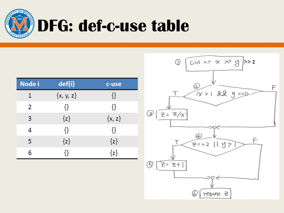 DFG: def-c-use table Node idef(i)c-use 1{x, y, z}{} 2 3{z}{x, z} 4{} 5{z} 6{}{z} >> z