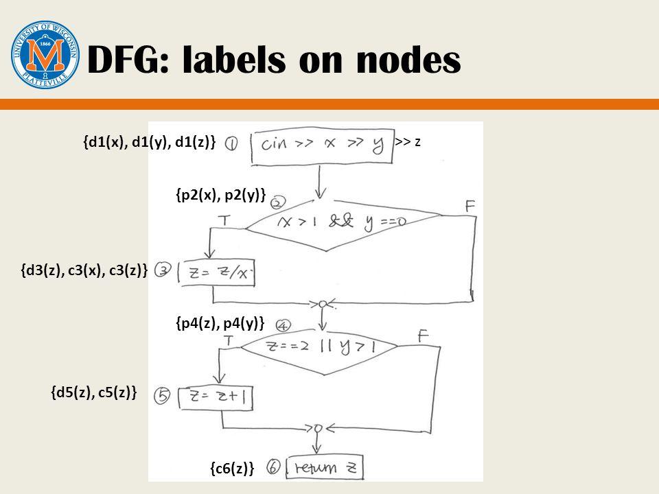 DFG: labels on nodes >> z {d1(x), d1(y), d1(z)} {p2(x), p2(y)} {d3(z), c3(x), c3(z)} {p4(z), p4(y)} {d5(z), c5(z)} {c6(z)}