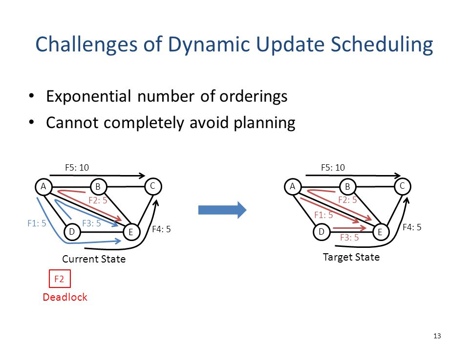 Challenges of Dynamic Update Scheduling Exponential number of orderings Cannot completely avoid planning 13 Current State A D C B E F3: 5 F1: 5 F4: 5 F5: 10 Target State A D C B E F1: 5 F3: 5 F4: 5 F5: 10 F2: 5 F2 Deadlock