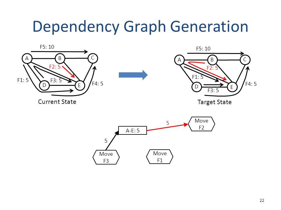 Dependency Graph Generation 22 A-E: 5 5 5 Move F3 Move F1 Move F2 Target State A D C B E F1: 5 F3: 5 F4: 5 F5: 10 F2: 5 Current State A D C B E F3: 5 F2: 5 F1: 5 F4: 5 F5: 10