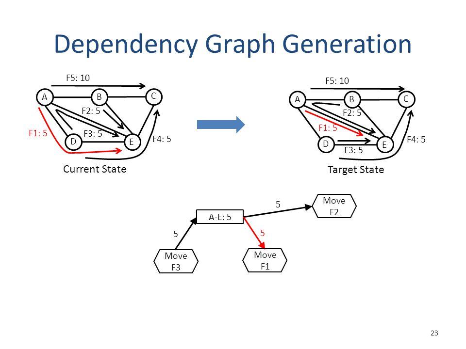 Dependency Graph Generation 23 A-E: 5 5 5 5 Move F3 Move F1 Move F2 Target State A D C B E F1: 5 F3: 5 F4: 5 F5: 10 F2: 5 Current State A D C B E F3: 5 F2: 5 F1: 5 F4: 5 F5: 10