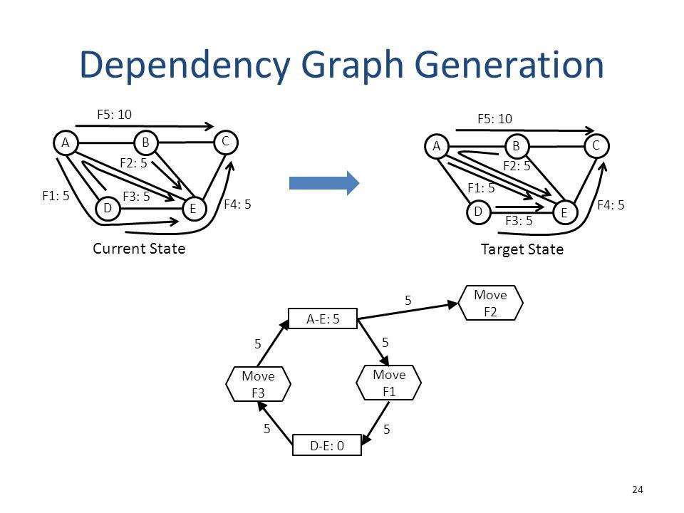 Dependency Graph Generation 24 A-E: 5 5 D-E: 0 5 5 5 5 Move F3 Move F1 Move F2 Target State A D C B E F1: 5 F3: 5 F4: 5 F5: 10 F2: 5 Current State A D C B E F3: 5 F2: 5 F1: 5 F4: 5 F5: 10