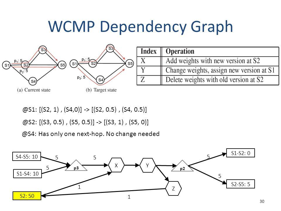 WCMP Dependency Graph 30 S4-S5: 10 Y p3 p2 5 S1-S4: 10 S2: 50 5 5 S1-S2: 0 S2-S5: 5 5 5 1 1 @S1: [(S2, 1), (S4,0)] -> [(S2, 0.5), (S4, 0.5)] @S2: [(S3, 0.5), (S5, 0.5)] -> [(S3, 1), (S5, 0)] X Z @S4: Has only one next-hop.