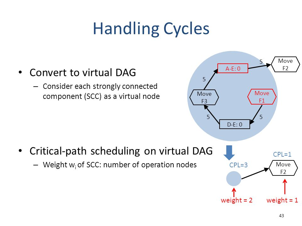 Handling Cycles Convert to virtual DAG – Consider each strongly connected component (SCC) as a virtual node 43 CPL=1 CPL=3 weight = 1weight = 2 Critical-path scheduling on virtual DAG – Weight w i of SCC: number of operation nodes A-E: 0 5 D-E: 0 5 5 5 Move F3 Move F1 Move F2 Move F2