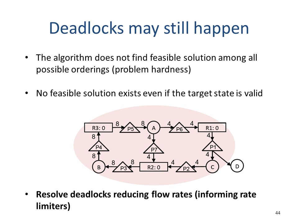 Deadlocks may still happen 44 The algorithm does not find feasible solution among all possible orderings (problem hardness) No feasible solution exists even if the target state is valid Resolve deadlocks reducing flow rates (informing rate limiters)
