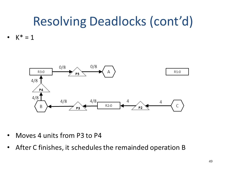 Resolving Deadlocks (cont'd) 49 K* = 1 R3:0 P5 0/8 A R1:0 0/8 R2:0 C P4 P2 B P3 4/8 4 4 Moves 4 units from P3 to P4 After C finishes, it schedules the remainded operation B 4/8