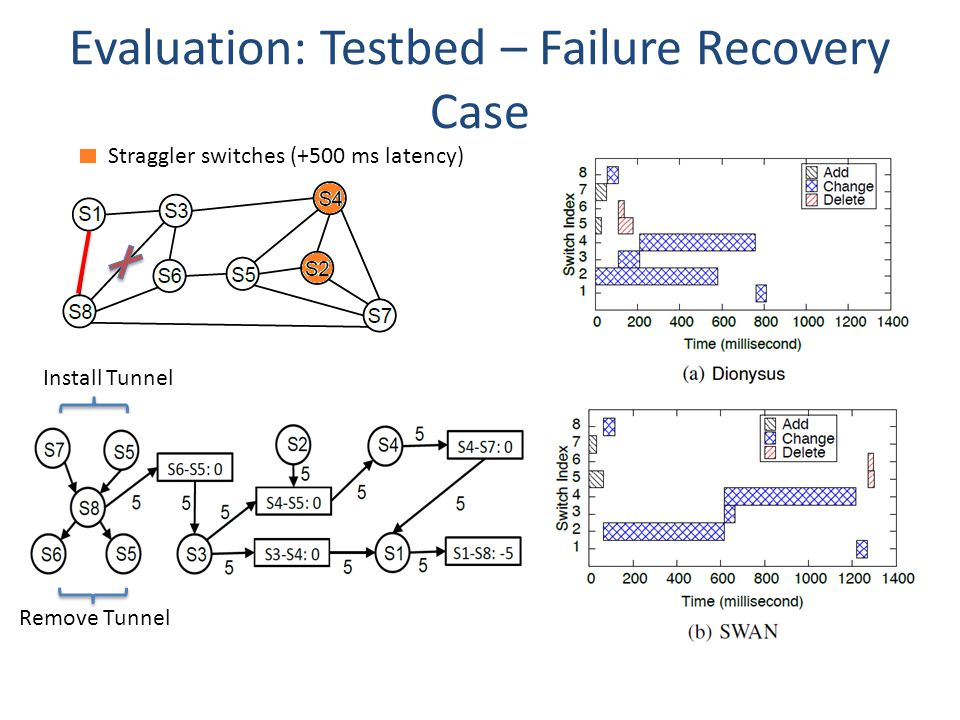 Evaluation: Testbed – Failure Recovery Case Straggler switches (+500 ms latency) Install Tunnel Remove Tunnel