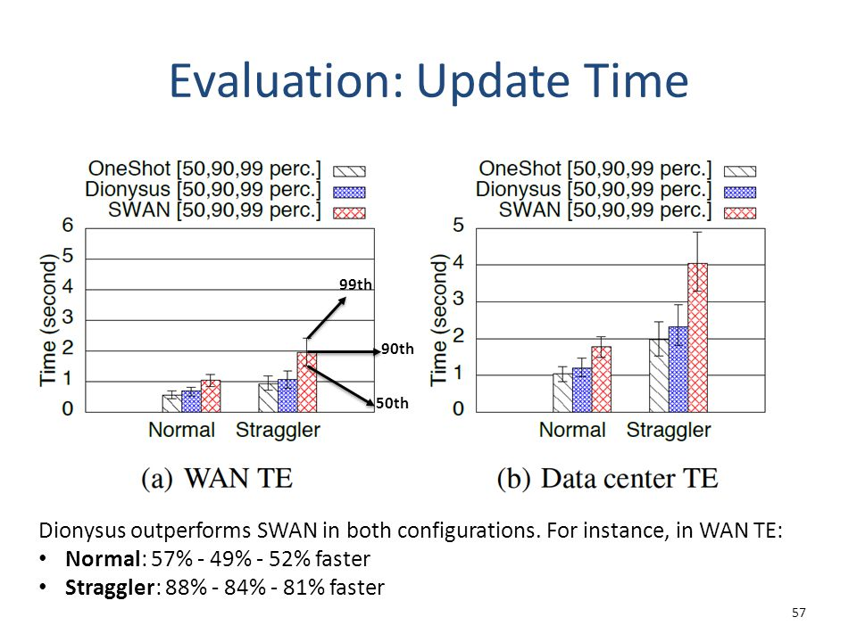 Evaluation: Update Time 57 99th 90th 50th Dionysus outperforms SWAN in both configurations. For instance, in WAN TE: Normal: 57% - 49% - 52% faster St