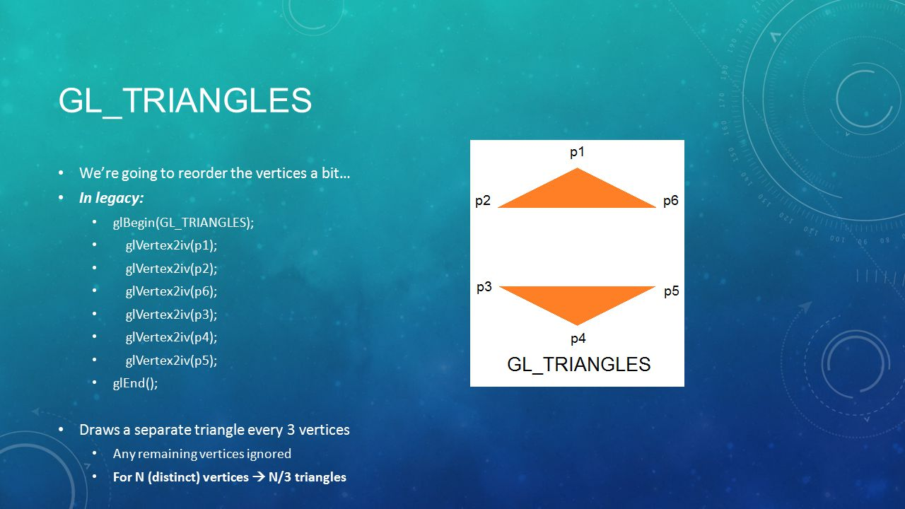 GL_TRIANGLES We're going to reorder the vertices a bit… In legacy: glBegin(GL_TRIANGLES); glVertex2iv(p1); glVertex2iv(p2); glVertex2iv(p6); glVertex2iv(p3); glVertex2iv(p4); glVertex2iv(p5); glEnd(); Draws a separate triangle every 3 vertices Any remaining vertices ignored For N (distinct) vertices  N/3 triangles