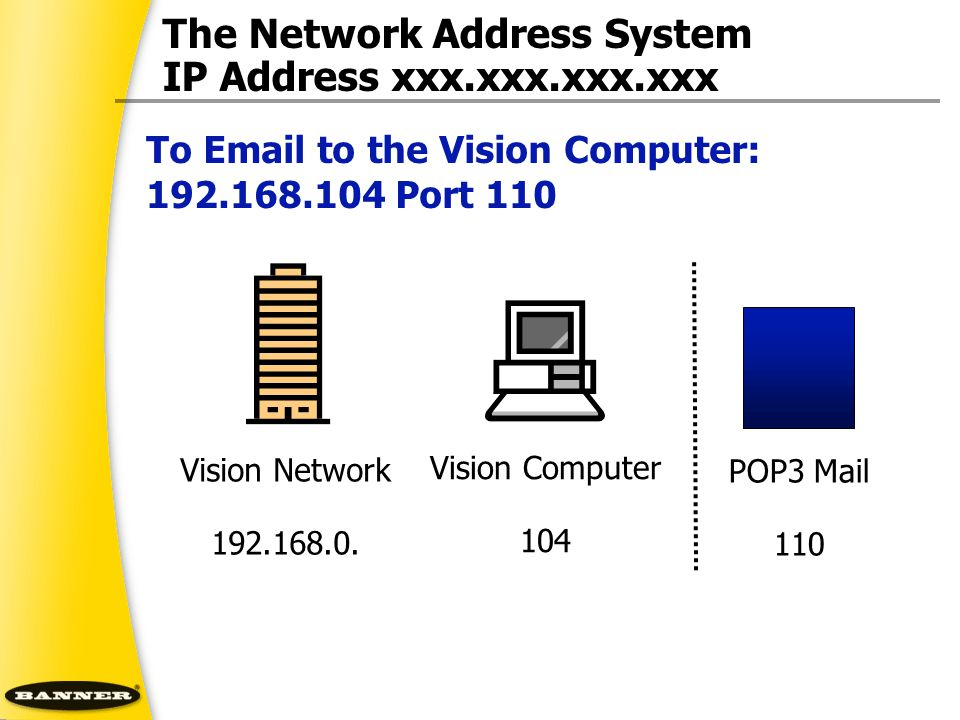 The Network Address System IP Address xxx.xxx.xxx.xxx Vision Computer 104 POP3 Mail 110 Vision Network 192.168.0. To Email to the Vision Computer: 192