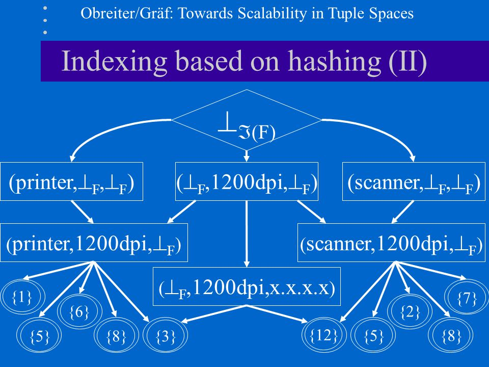 Obreiter/Gräf: Towards Scalability in Tuple Spaces Indexing based on hashing (II) (printer,  F,  F ) P1   (F) (scanner,  F,  F )(  F,1200dpi,  F ) ( printer,1200dpi,  F )( scanner,1200dpi,  F ) P2 P3 P4 (  F,1200dpi,x.x.x.x ) P5 S4 S5 S3 S2S1 {1} {5} {6} {8}{3} {8} {5} {12} {2} {7}