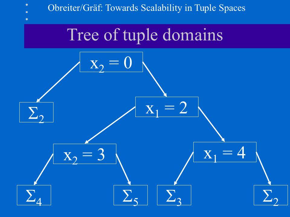 Obreiter/Gräf: Towards Scalability in Tuple Spaces Tree of tuple domains x 2 = 0 22 x 1 = 2 x 2 = 3 x 1 = 4 44 55 33 22