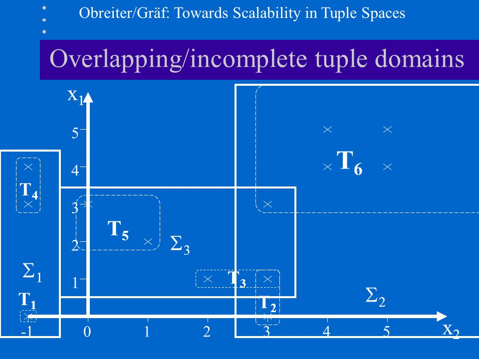 Obreiter/Gräf: Towards Scalability in Tuple Spaces Overlapping/incomplete tuple domains 012345 1 2 3 4 5 x1x1 x2x2 T3T3 T2T2 T4T4 T5T5 T6T6 T1T1 3 3 1 1 2 2