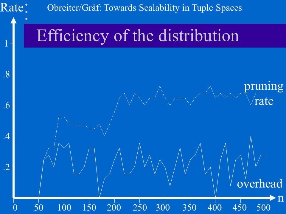 Obreiter/Gräf: Towards Scalability in Tuple Spaces Efficiency of the distribution 050100.2 Rate n 150200250300350400450500.4.6 1.8 pruning rate overhe