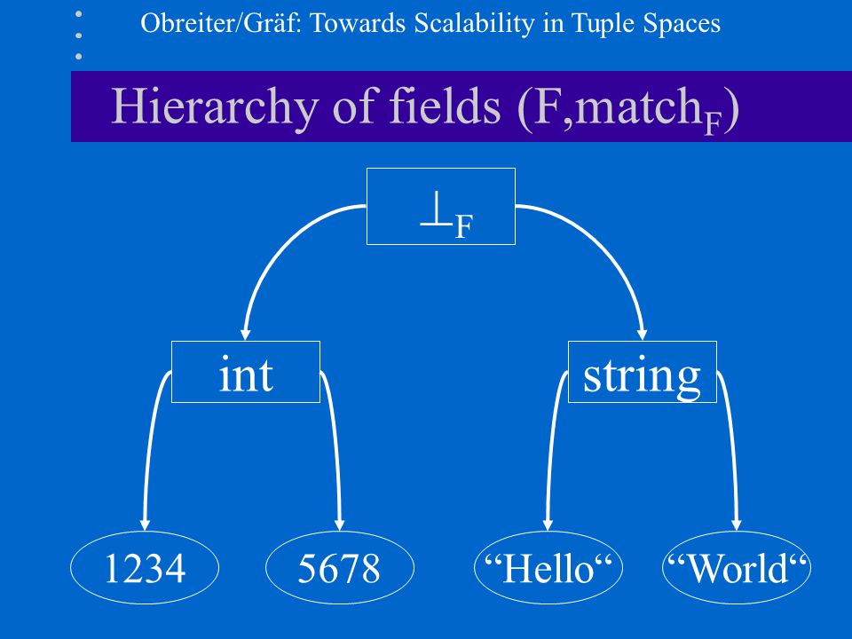 Obreiter/Gräf: Towards Scalability in Tuple Spaces Hierarchy of fields (F,match F ) Hello World 12345678 intstring F F
