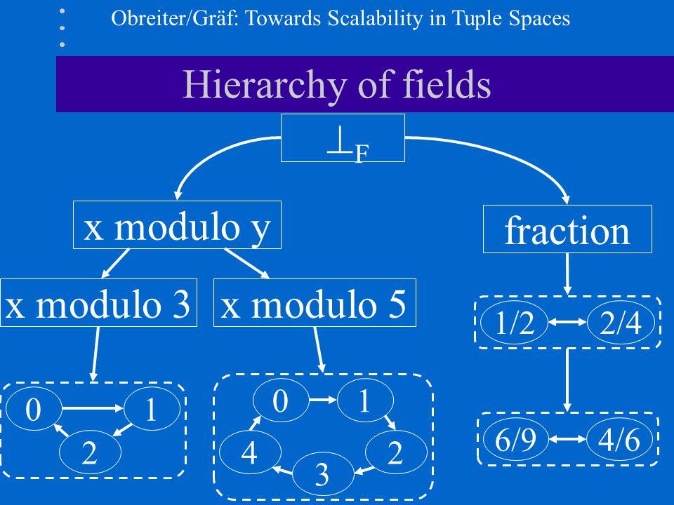 Obreiter/Gräf: Towards Scalability in Tuple Spaces Hierarchy of fields x modulo y fraction F F 1/22/4 6/94/6 x modulo 5x modulo 3 01 2 01 2 3 4