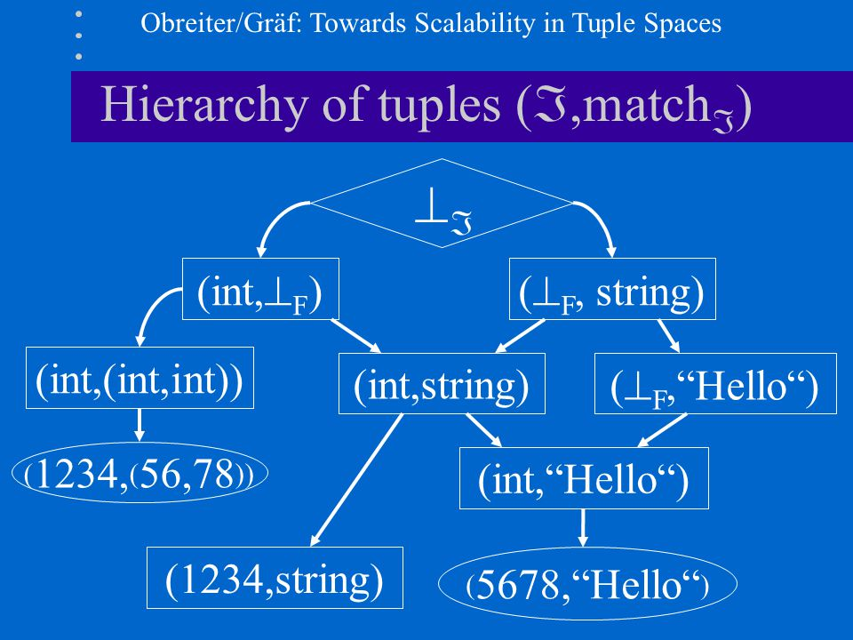 Obreiter/Gräf: Towards Scalability in Tuple Spaces Hierarchy of tuples ( ,match  )   (int,  F ) (int,(int,int)) (  F, string) (int,string) (  F, Hello ) (int, Hello ) (1234,string) ( 1234, ( 56,78 )) ( 5678, Hello )