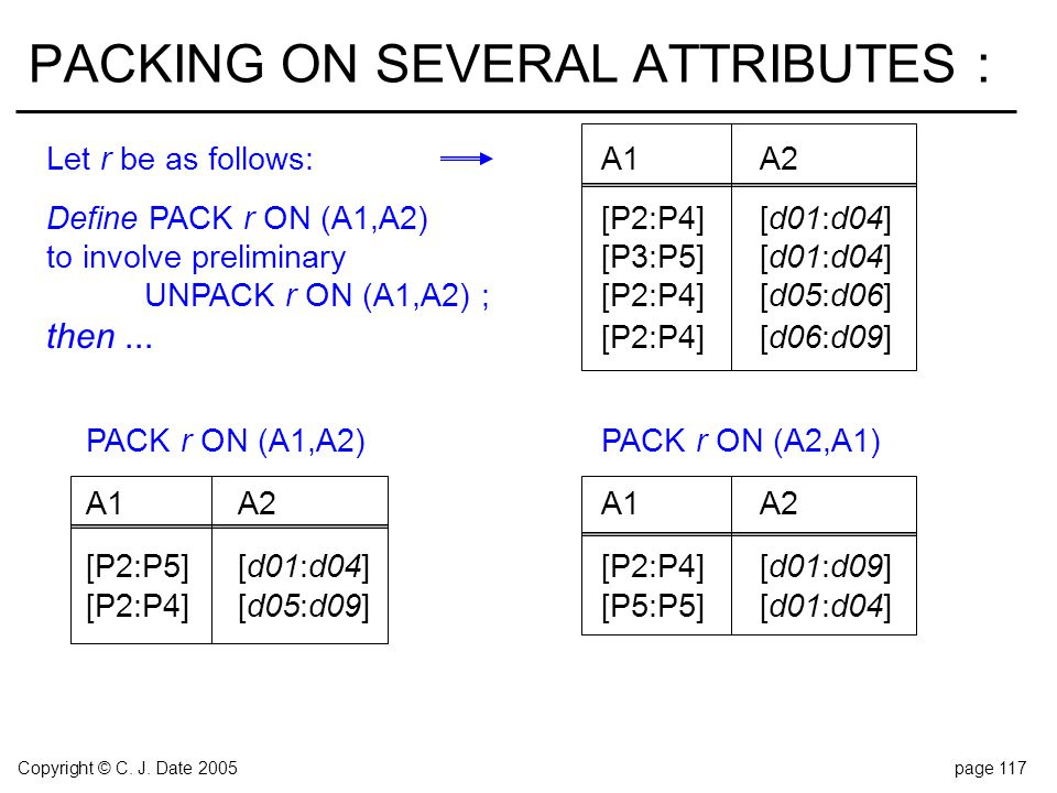 Copyright © C. J. Date 2005page 117 PACKING ON SEVERAL ATTRIBUTES : Let r be as follows:A1A2 Define PACK r ON (A1,A2)[P2:P4][d01:d04] to involve preli