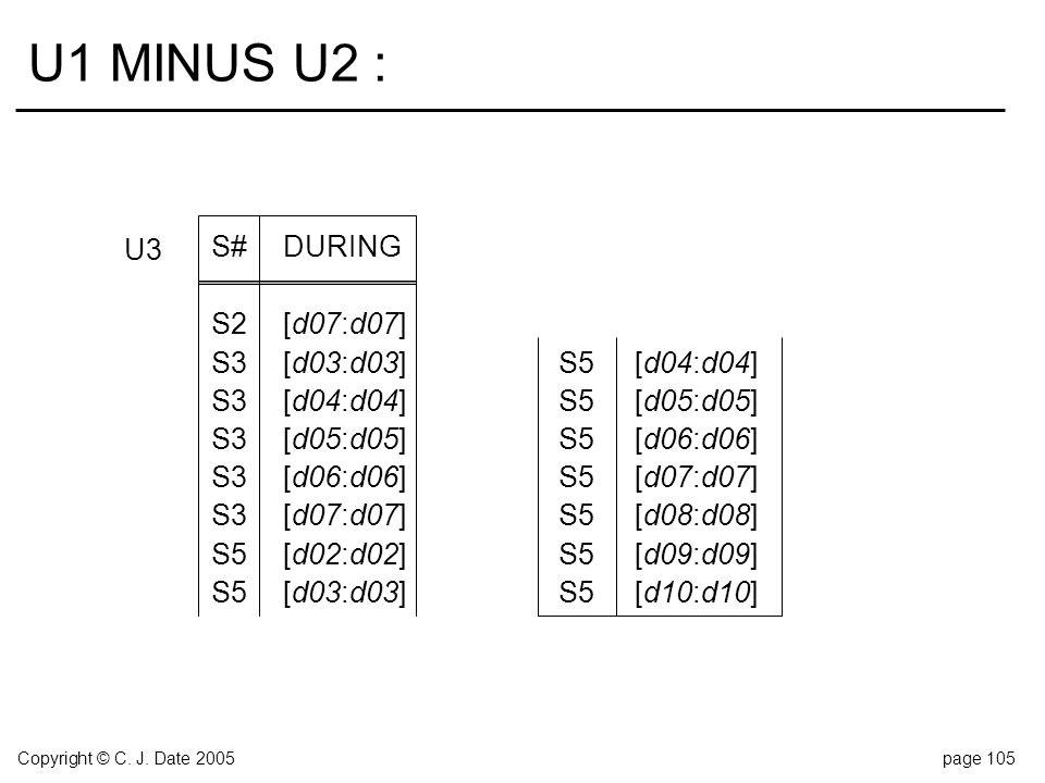 Copyright © C. J. Date 2005page 105 U1 MINUS U2 : S#DURING S2[d07:d07] S3[d03:d03]S5[d04:d04] S3[d04:d04]S5[d05:d05] S3[d05:d05]S5[d06:d06] S3[d06:d06