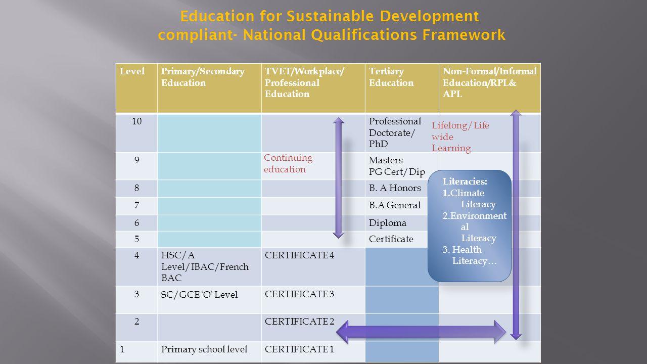 LevelPrimary/Secondary Education TVET/Workplace/ Professional Education Tertiary Education Non-Formal/Informal Education/RPL& APL 10Professional Docto