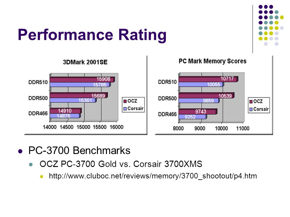 Performance Rating PC-3700 Benchmarks OCZ PC-3700 Gold vs.