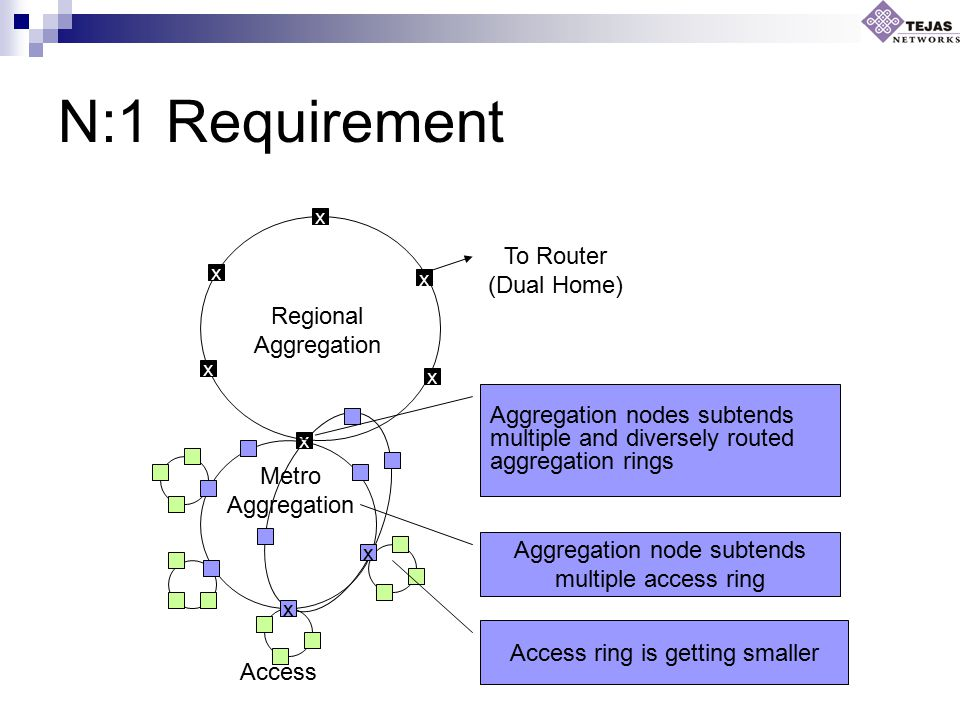 N:1 Requirement x x x Access Metro Aggregation Regional Aggregation x x x x x To Router (Dual Home) Access ring is getting smaller Aggregation node subtends multiple access ring Aggregation nodes subtends multiple and diversely routed aggregation rings