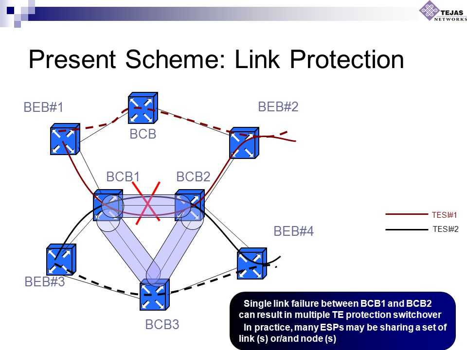 Present Scheme: Link Protection TESI#1 TESI#2 Single link failure between BCB1 and BCB2 can result in multiple TE protection switchover In practice, m