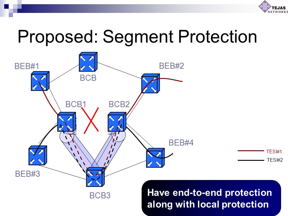 Proposed: Segment Protection TESI#1 TESI#2 BEB#1 BEB#3 BEB#4 BEB#2 BCB BCB1BCB2 BCB3 Have end-to-end protection along with local protection