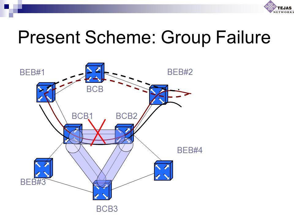 Present Scheme: Group Failure BCB BCB1BCB2 BCB3 BEB#1 BEB#3 BEB#4 BEB#2