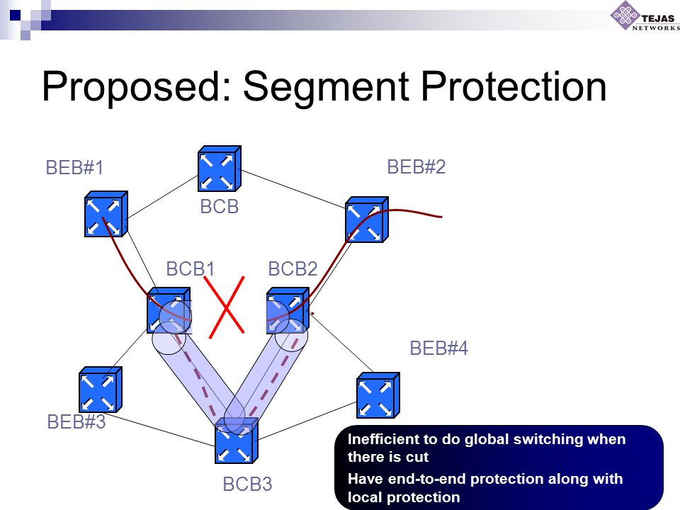 Proposed: Segment Protection BCB BCB1BCB2 BCB3 BEB#1 BEB#3 BEB#4 BEB#2 Inefficient to do global switching when there is cut Have end-to-end protection along with local protection