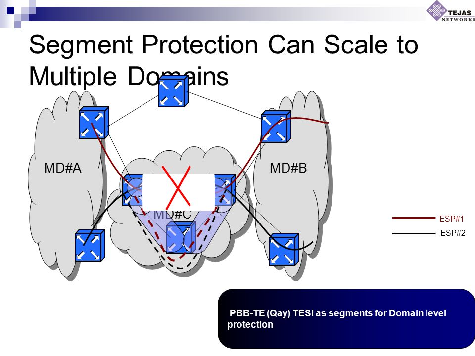 MD#A MD#B MD#C Segment Protection Can Scale to Multiple Domains ESP#1 ESP#2 PBB-TE (Qay) TESI as segments for Domain level protection