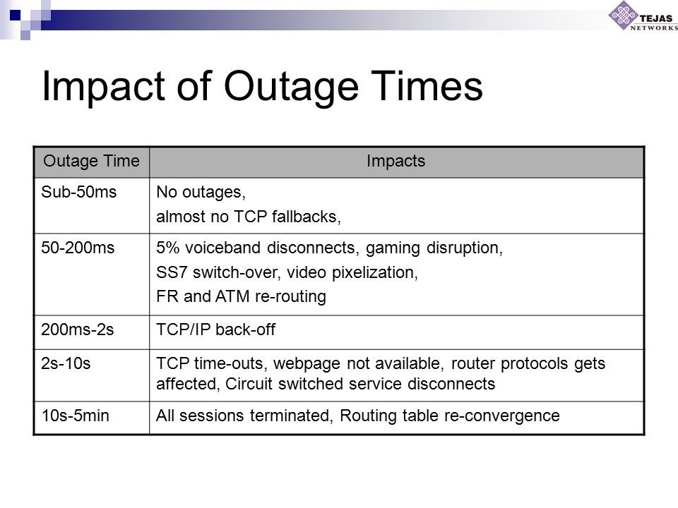 Impact of Outage Times Outage TimeImpacts Sub-50msNo outages, almost no TCP fallbacks, 50-200ms5% voiceband disconnects, gaming disruption, SS7 switch-over, video pixelization, FR and ATM re-routing 200ms-2sTCP/IP back-off 2s-10sTCP time-outs, webpage not available, router protocols gets affected, Circuit switched service disconnects 10s-5minAll sessions terminated, Routing table re-convergence