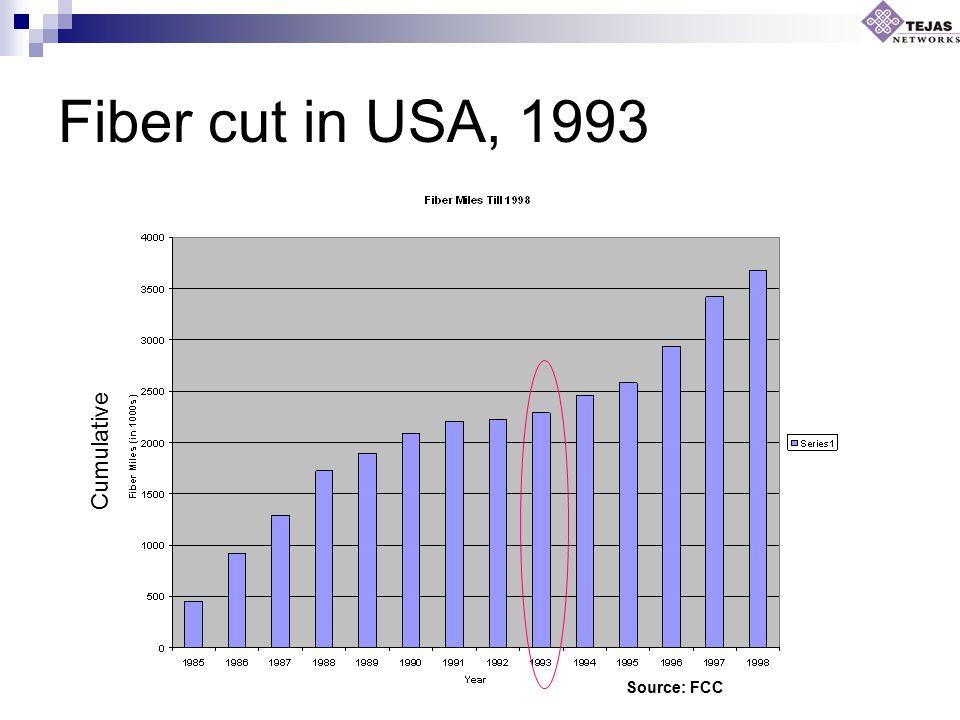 Fiber cut in USA, 1993 Source: FCC Cumulative