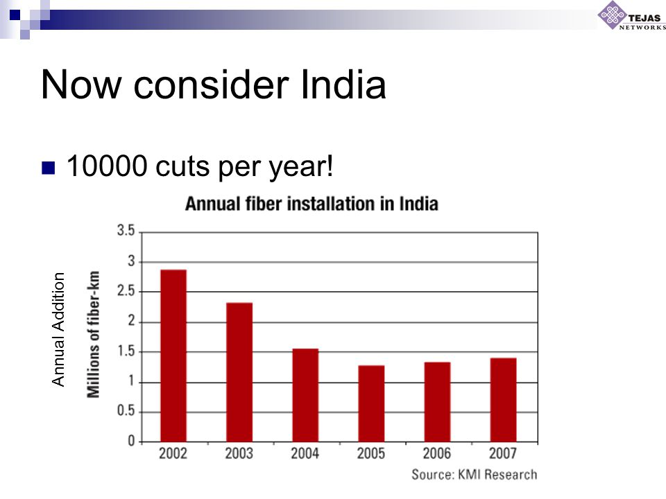 Now consider India 10000 cuts per year! Annual Addition