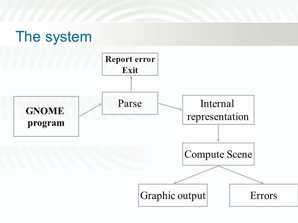 Design hints (major modules) Lexical analyzer Parser Drawing/Raster Lexical analyzer –Input program (ascii) ==> tokens Parser –Tokens ==> Code Raster –Code ==> Graphic Scene Lexemes Code GnomeBitmap...