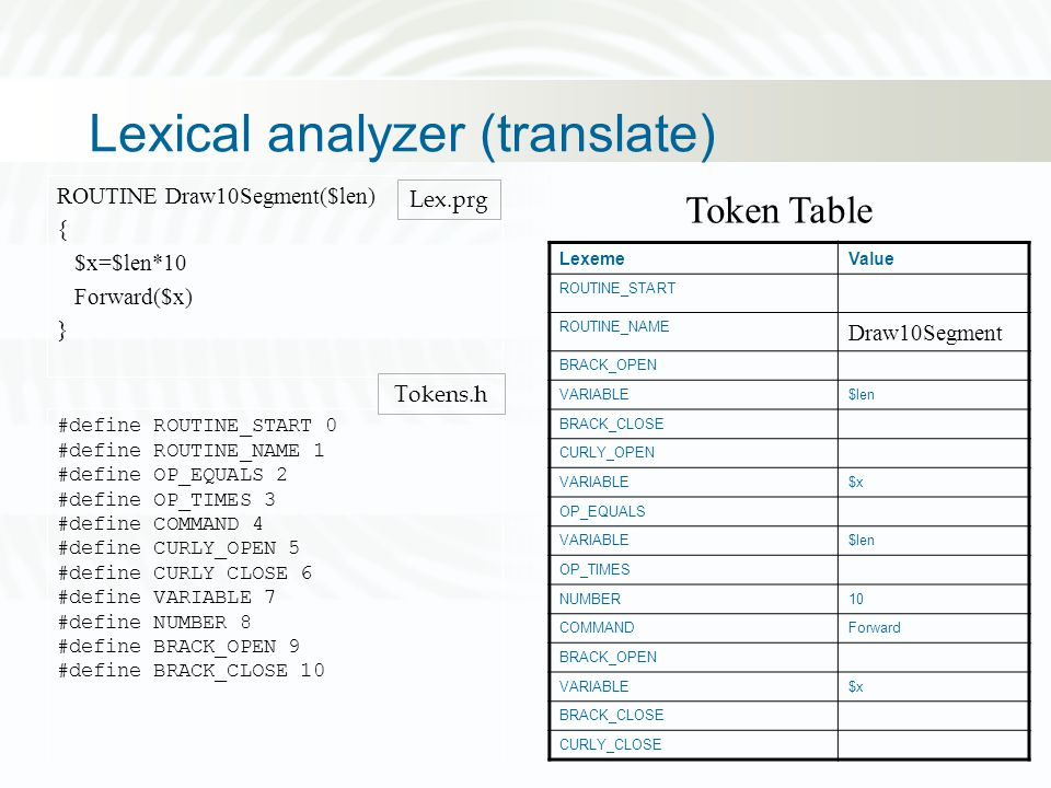 Lexical analyzer (translate) ROUTINE Draw10Segment($len) { $x=$len*10 Forward($x) } #define ROUTINE_START 0 #define ROUTINE_NAME 1 #define OP_EQUALS 2 #define OP_TIMES 3 #define COMMAND 4 #define CURLY_OPEN 5 #define CURLY CLOSE 6 #define VARIABLE 7 #define NUMBER 8 #define BRACK_OPEN 9 #define BRACK_CLOSE 10 Tokens.h Lex.prg Token Table LexemeValue ROUTINE_START ROUTINE_NAME Draw10Segment BRACK_OPEN VARIABLE$len BRACK_CLOSE CURLY_OPEN VARIABLE$x OP_EQUALS VARIABLE$len OP_TIMES NUMBER10 COMMANDForward BRACK_OPEN VARIABLE$x BRACK_CLOSE CURLY_CLOSE