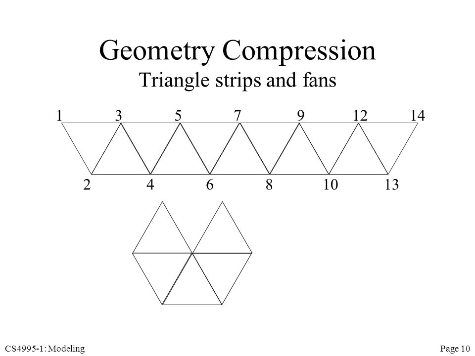 CS4995-1: ModelingPage 10 Geometry Compression Triangle strips and fans 1 2 3 4 5 6 7 8 9 10 12 13 14