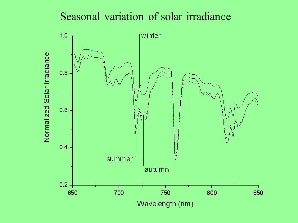 Seasonal variation of solar irradiance