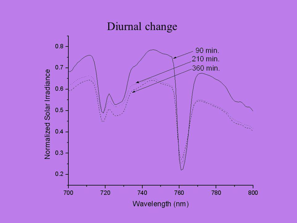 Diurnal change
