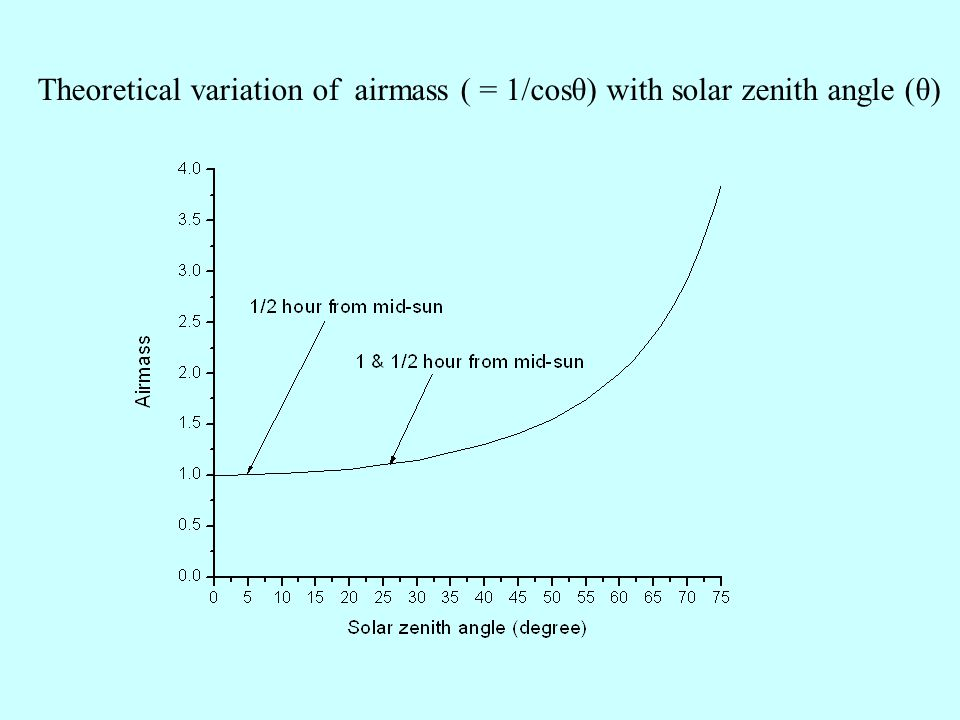 Theoretical variation of airmass ( = 1/cosθ) with solar zenith angle (θ)