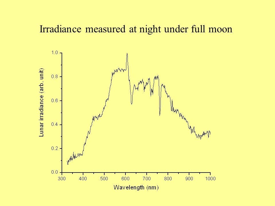 Irradiance measured at night under full moon