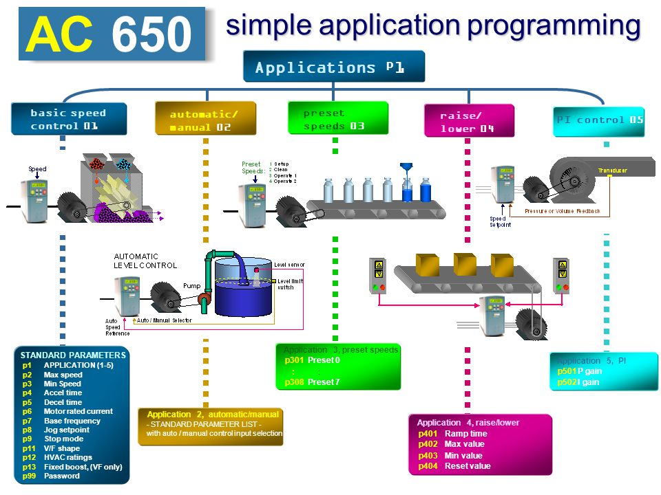 EUROTHERM DRIVES AC 650 simple programming Application selection parameter.