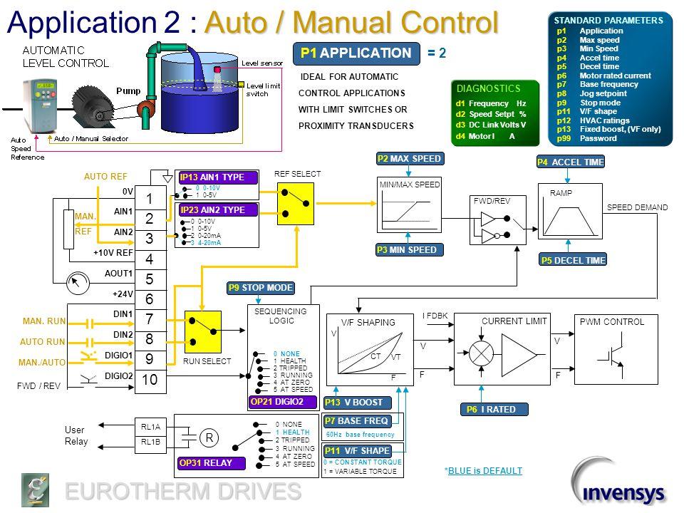 EUROTHERM DRIVES Application 1 : Basic Speed Control 1 2 3 4 5 6 7 8 9 10 0V AIN1 AIN2 +10V REF AOUT1 +24V DIN1 DIN2 DIGIO1 DIGIO2 Feedback Ref.