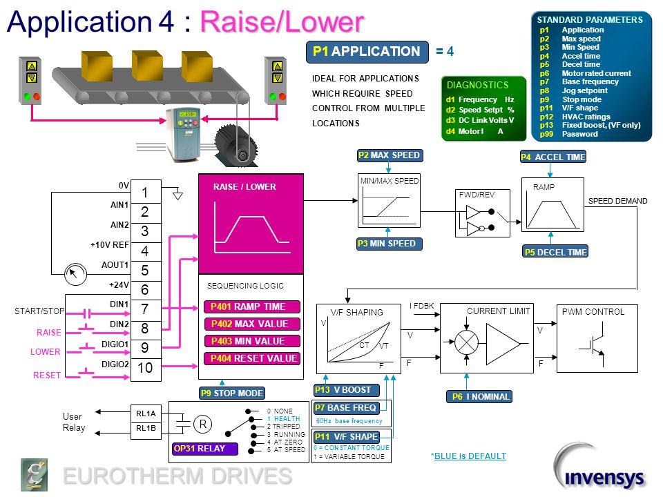 EUROTHERM DRIVES Preset Speeds Application 3 : Preset Speeds 1 2 3 4 5 6 7 8 9 10 0V AIN1 AIN2 +10V REF AOUT1 +24V DIN1 DIN2 DIGIO1 DIGIO2 AUTO REF MAN.