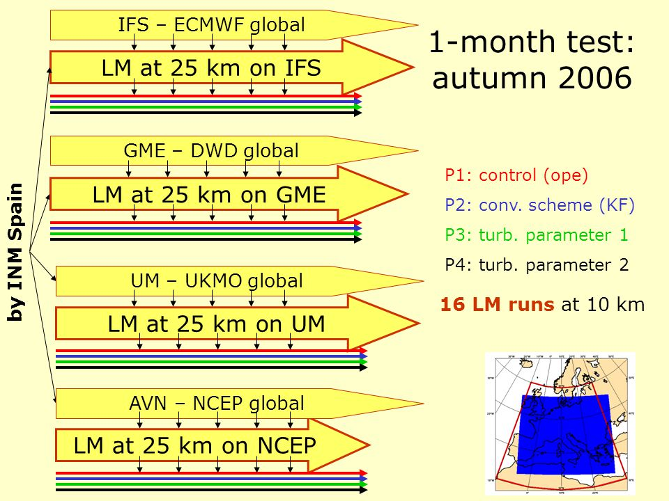1-month test: autumn 2006 16 LM runs at 10 km LM at 25 km on IFS IFS – ECMWF global by INM Spain LM at 25 km on GME GME – DWD global LM at 25 km on UM UM – UKMO global LM at 25 km on NCEP AVN – NCEP global P1: control (ope) P2: conv.