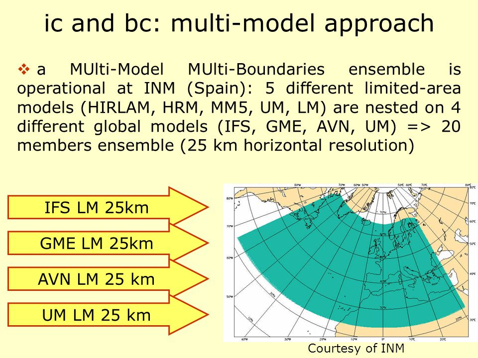 ic and bc: multi-model approach  a MUlti-Model MUlti-Boundaries ensemble is operational at INM (Spain): 5 different limited-area models (HIRLAM, HRM,