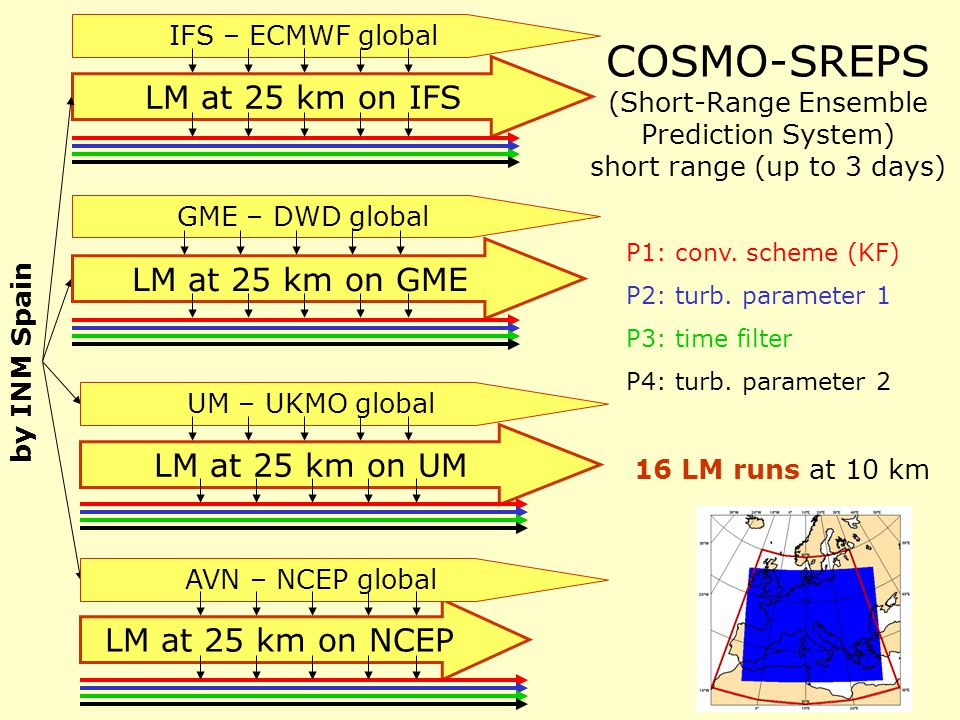 COSMO-SREPS (Short-Range Ensemble Prediction System) short range (up to 3 days) 16 LM runs at 10 km LM at 25 km on IFS IFS – ECMWF global by INM Spain